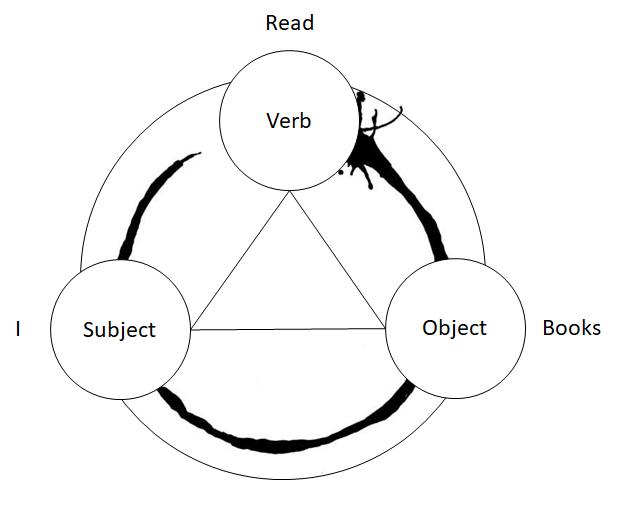 [Triplex Sentence Structure + Triangle]